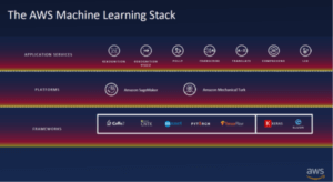 AWS-ML-Stack