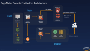 AWS-Sagemaker-end-to-end-architecture