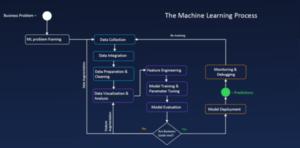 ML-Process