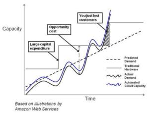 kapacitás-vs-kihasználtság